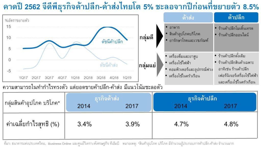 บทวิเคราะห์ TMB ชี้ทิศทางค้าปลีก-ค้าส่งไทยในวันที่ไม่เหมือนเดิม